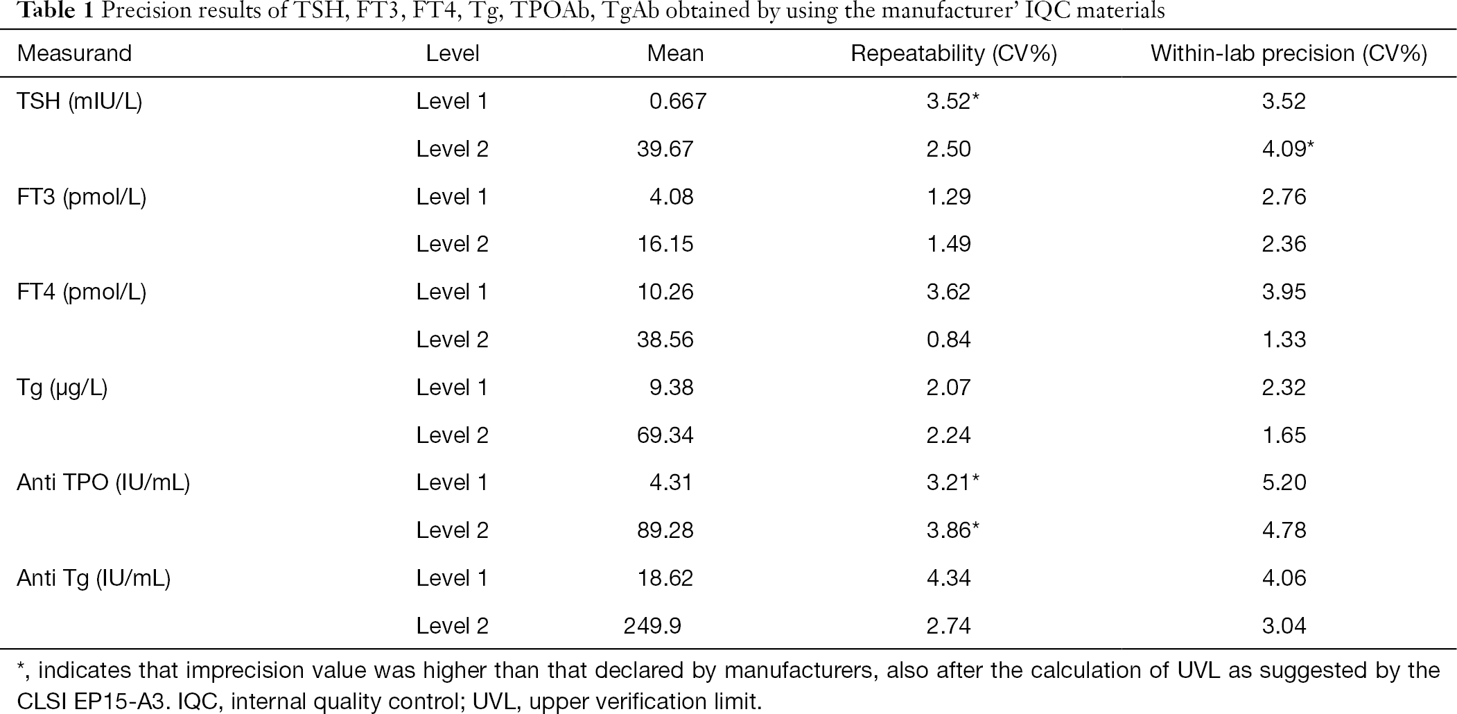 Evaluation Of The Analytical Performances Of Six Measurands For